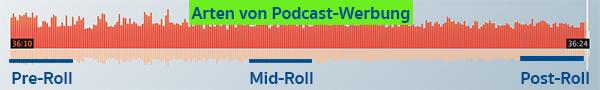 Arten von Podcast-Werbung